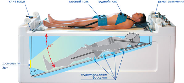 Автоматизированная гидромассажная ванна для горизонтального подводного вытяжения позвоночника со встроенным механизмом подъема пациента