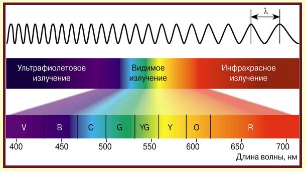 Длина волны цвет