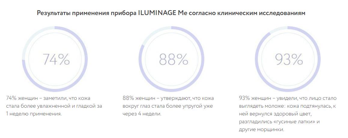 Результаты применения прибора ILUMINAGE Me