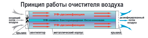 Принцип работы очистителя ОРБ-20/230