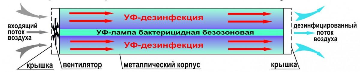 Схема работы Очистителя ОРБ-45/230