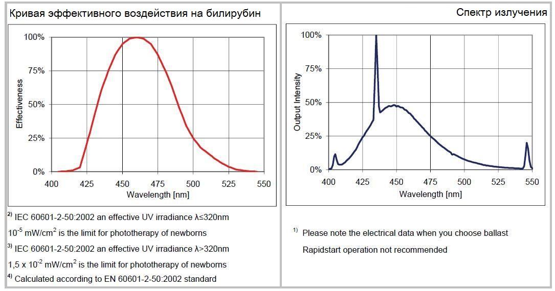 Кривая эффективного воздействия на билирубин Спектр излучения лампы LightTech