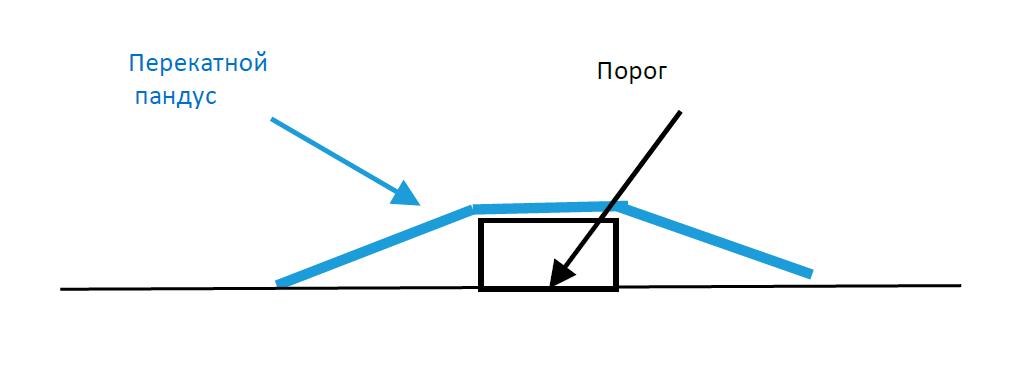 Схема установки Пандуса перекатного