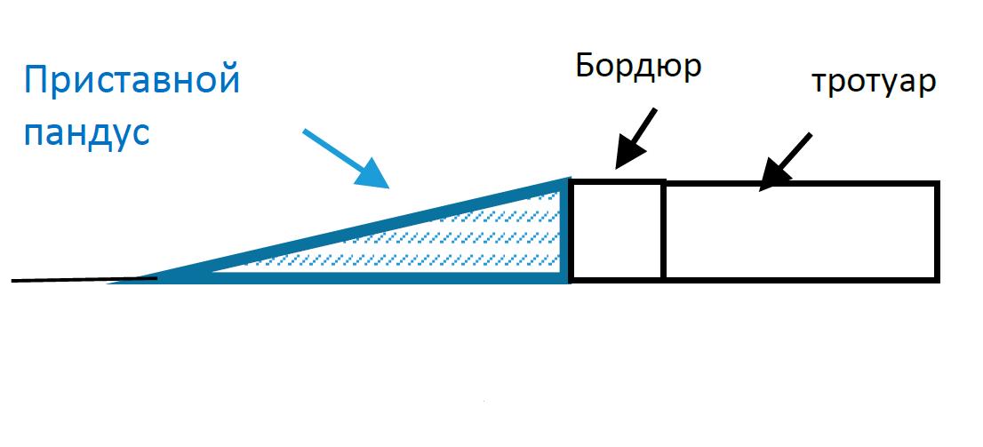 Схема Пандуса приставного