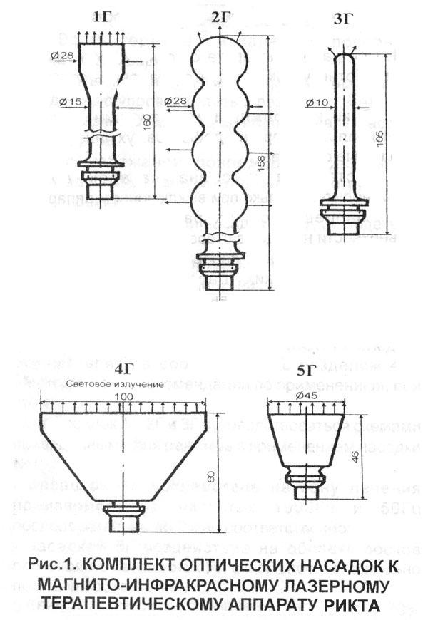Оптические насадки к аппарату Рикта / лазерное излучение