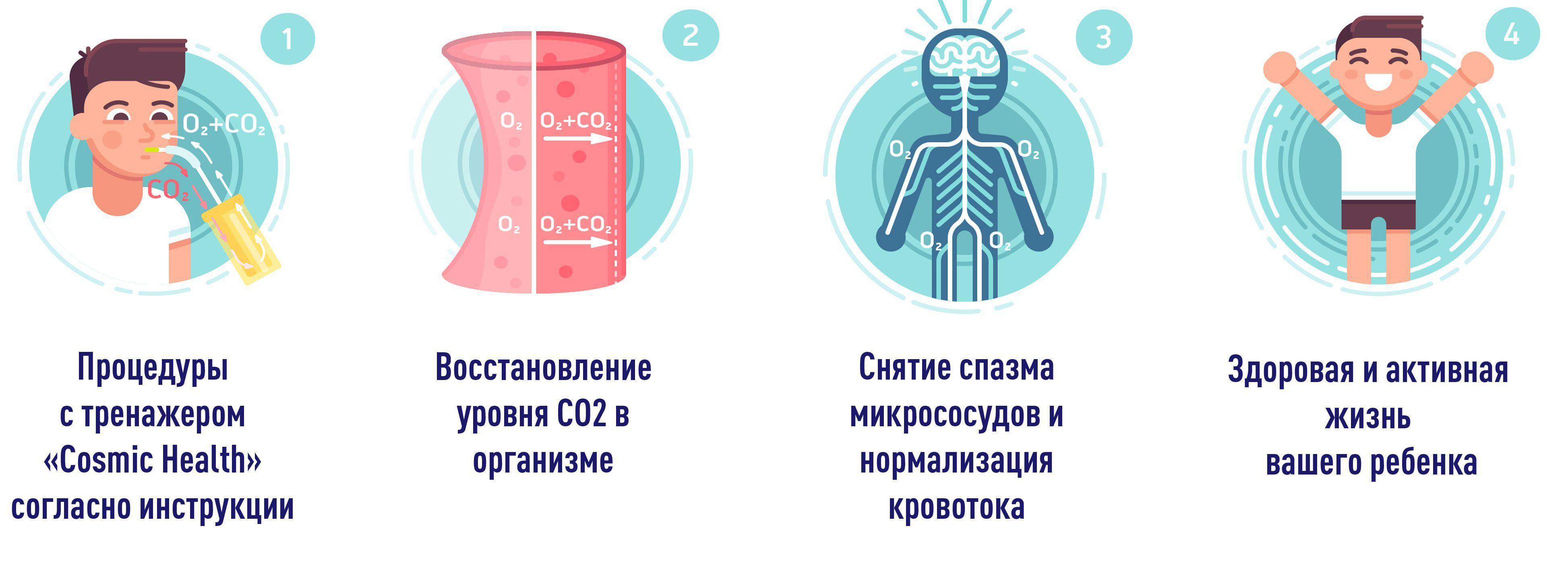 Влияние дыхательного тренажера самоздрав