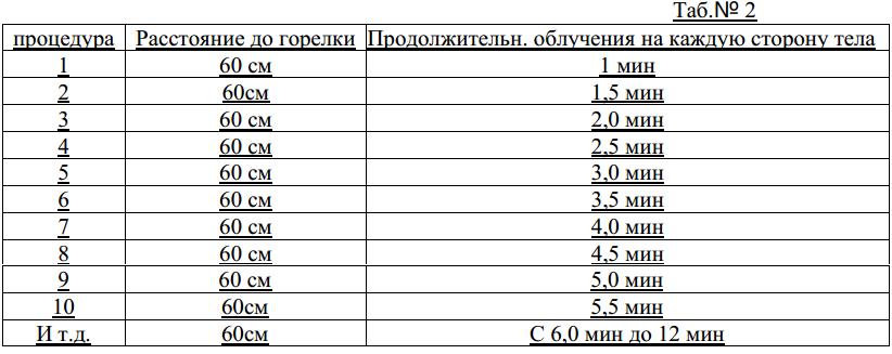 """Схема проведения процедур с облучателем ОУФв-02 """"Солнышко"""""""