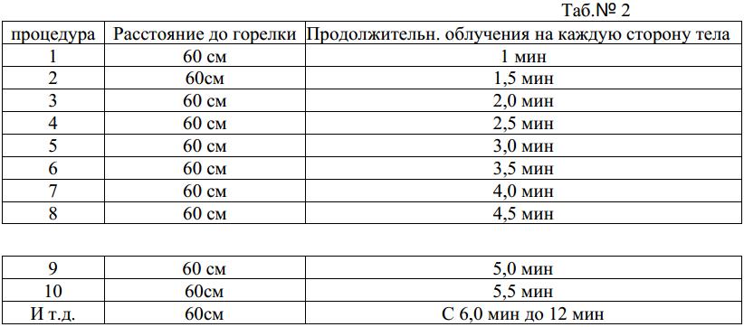 Методика применения ОУФД-01 «СОЛНЫШКО» ОБЛУЧАТЕЛЬ УЛЬТРАФИОЛЕТОВЫЙ